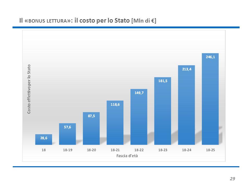 Il «bonus lettura»: il costo per lo Stato [Mln di €]